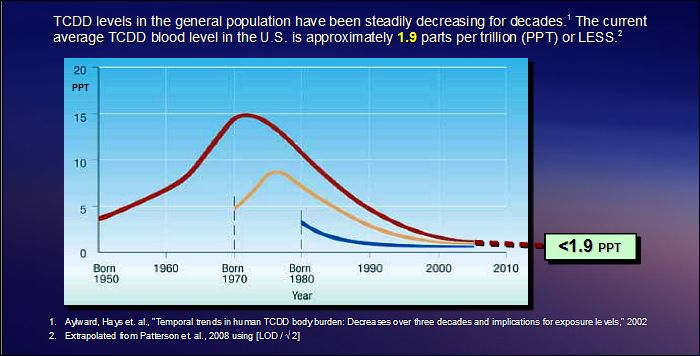 TCDD levels in the general population have been steadily decreasing for decades