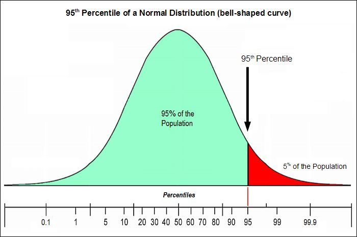 The 95th percentile is generally recognized as an Unusual Exposure Point (UEP)