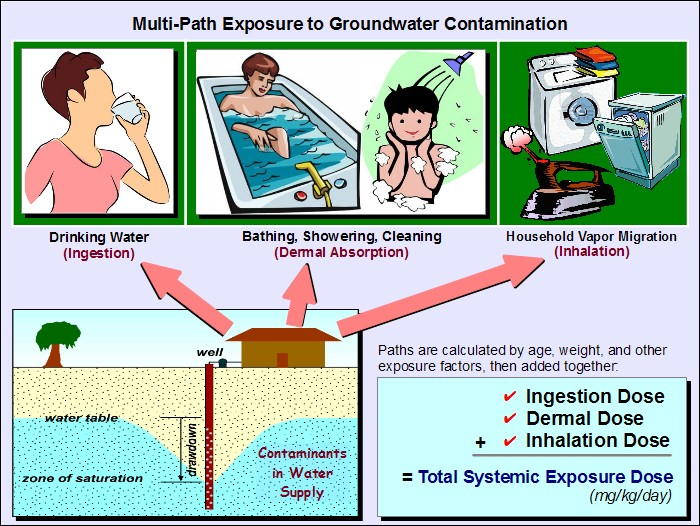 Additive exposure pathways from contaminated groundwater